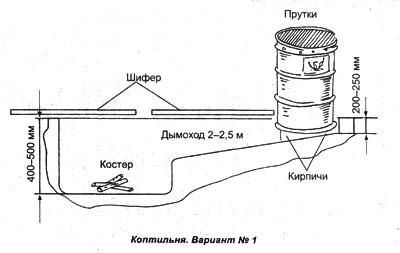 Спектроскоп своими руками